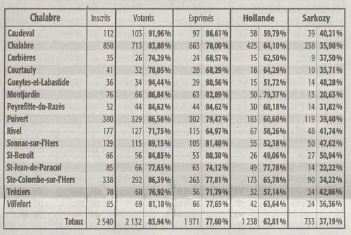 présidentielles 2012,2e tour